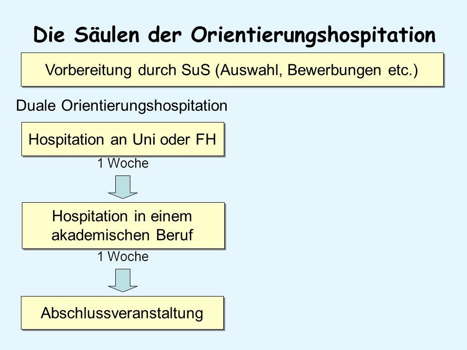 Die Säulen der Orientierungshospitation