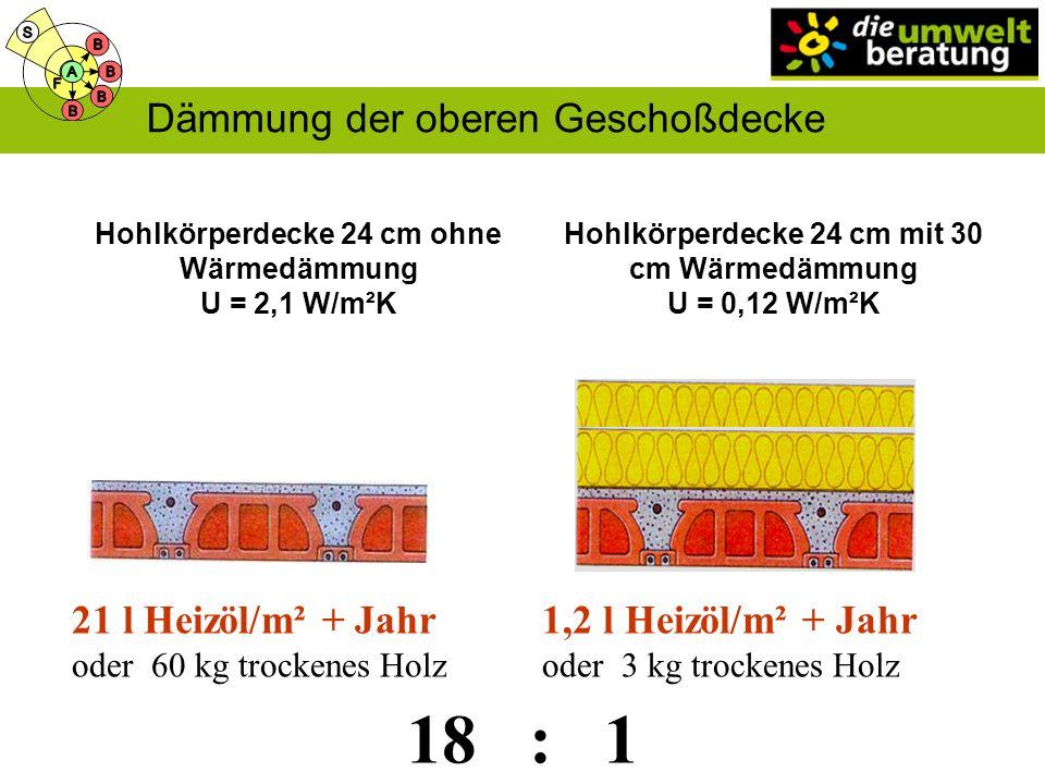 18 : 1 Dämmung der oberen Geschoßdecke