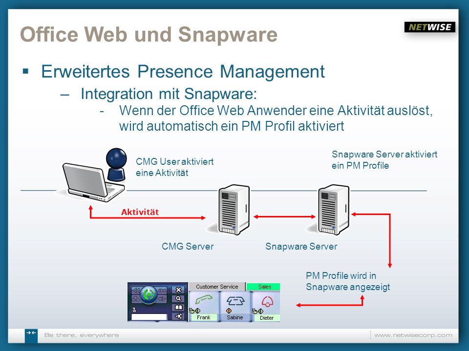 Office Web und Snapware