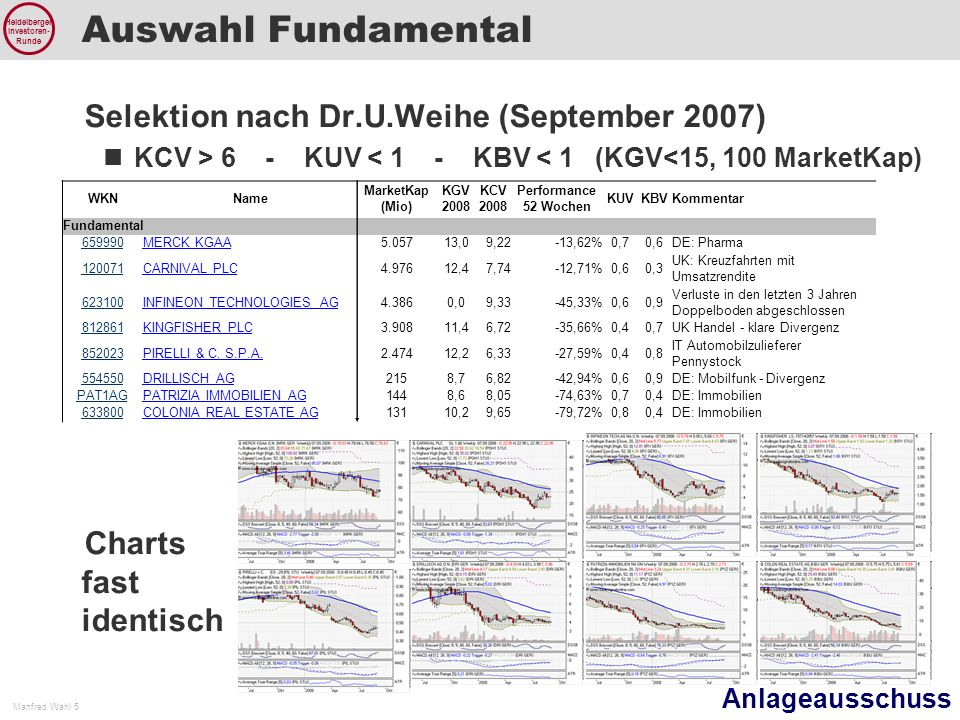 Auswahl Fundamental Selektion nach Dr.U.Weihe (September 2007)