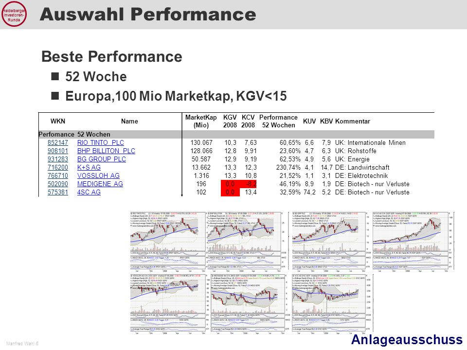 Auswahl Performance Beste Performance 52 Woche