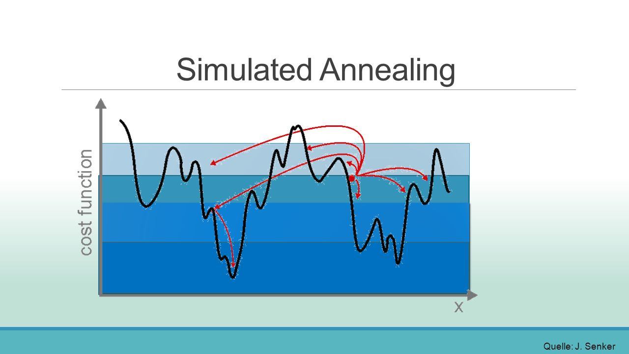 Simulated Annealing Quelle: J. Senker