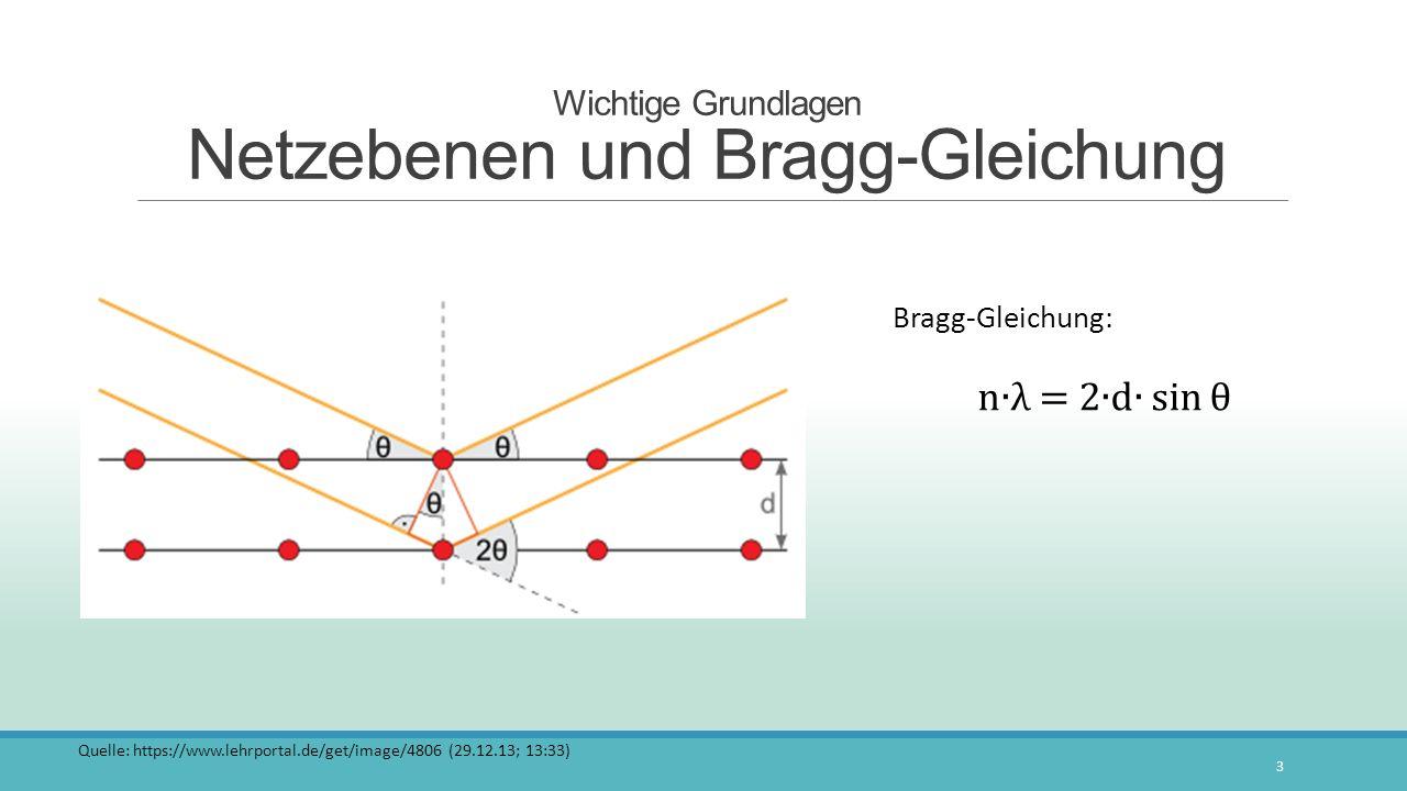 Wichtige Grundlagen Netzebenen und Bragg-Gleichung
