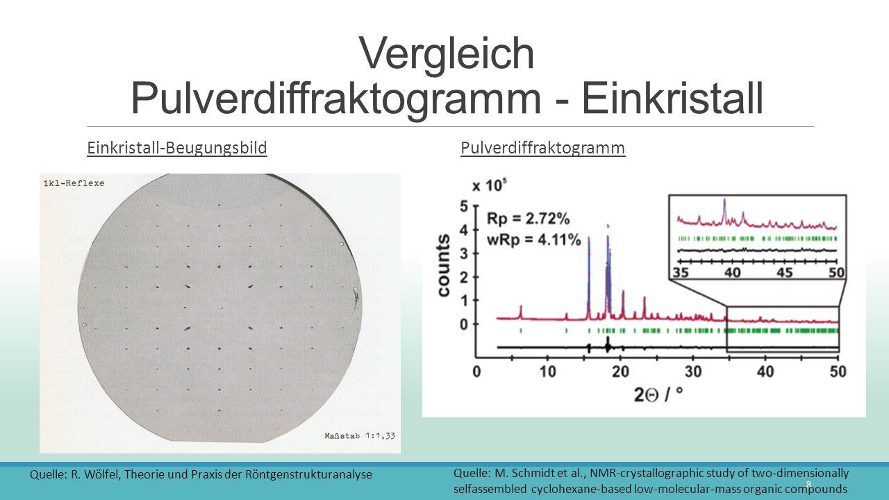 Vergleich Pulverdiffraktogramm - Einkristall