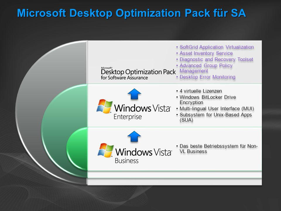 Microsoft Desktop Optimization Pack für SA