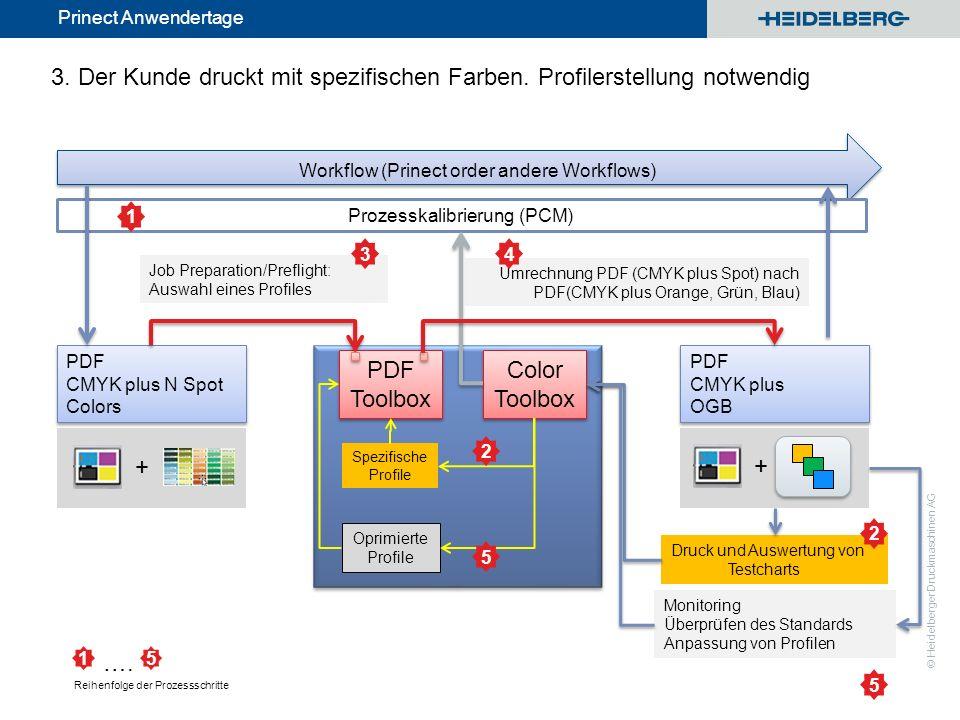 Prozesskalibrierung (PCM)