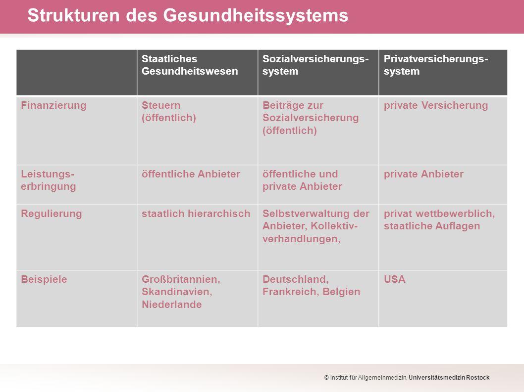 Strukturen des Gesundheitssystems