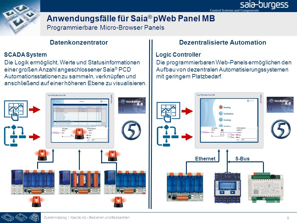 Anwendungsfälle für Saia® pWeb Panel MB Programmierbare Micro-Browser Panels