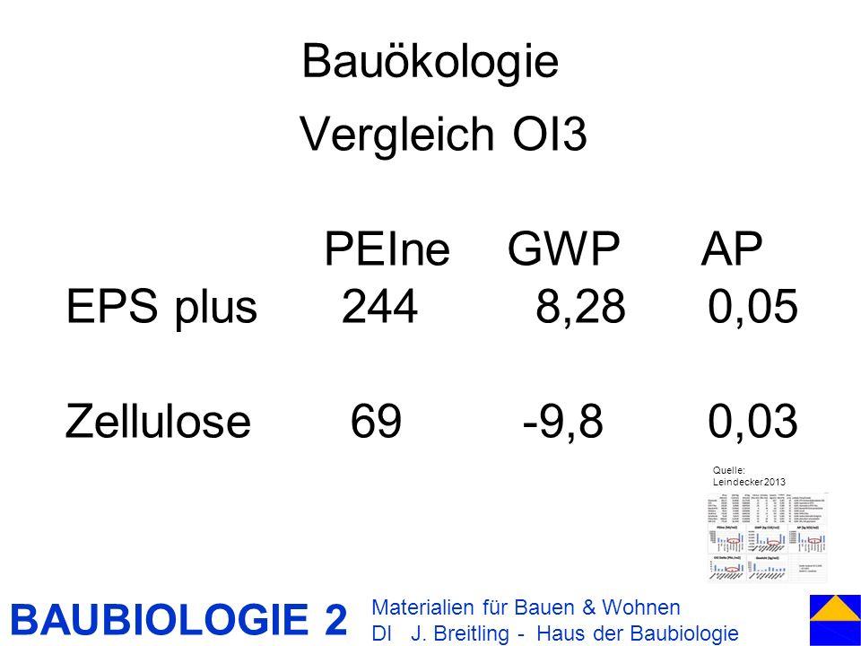Bauökologie Vergleich OI3 PEIne GWP AP EPS plus 244 8,28 0,05
