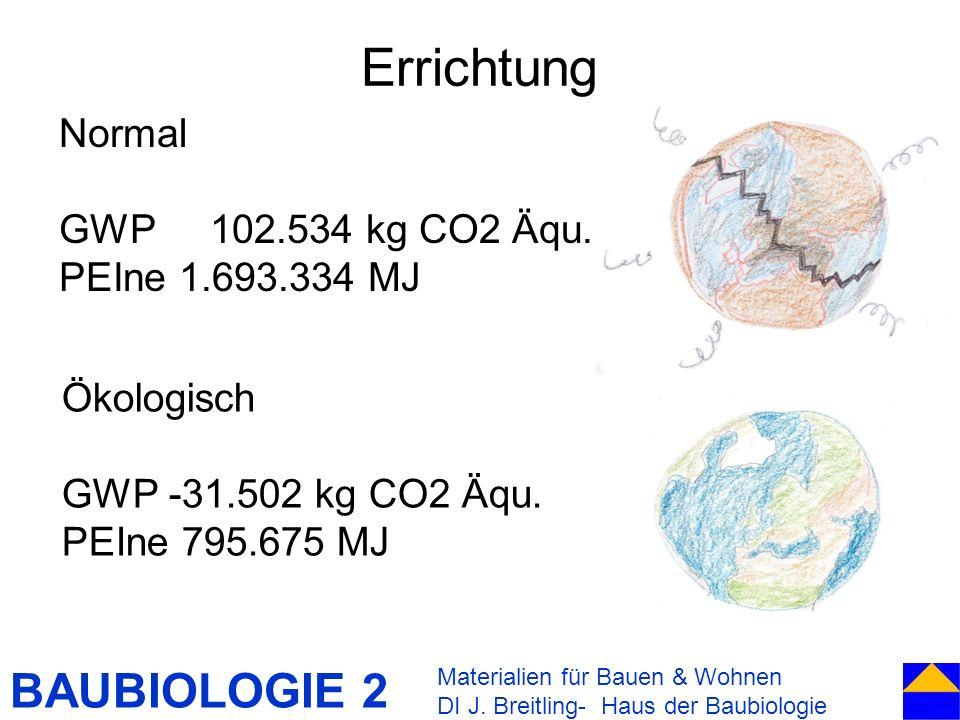 Errichtung Normal GWP 102.534 kg CO2 Äqu. PEIne 1.693.334 MJ