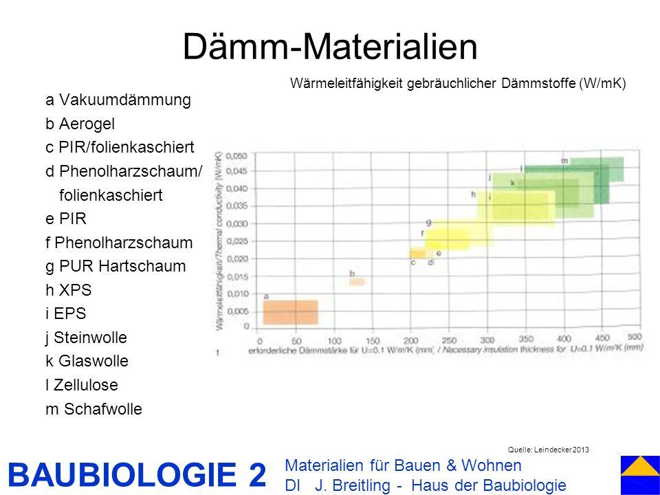 Wärmeleitfähigkeit gebräuchlicher Dämmstoffe (W/mK)