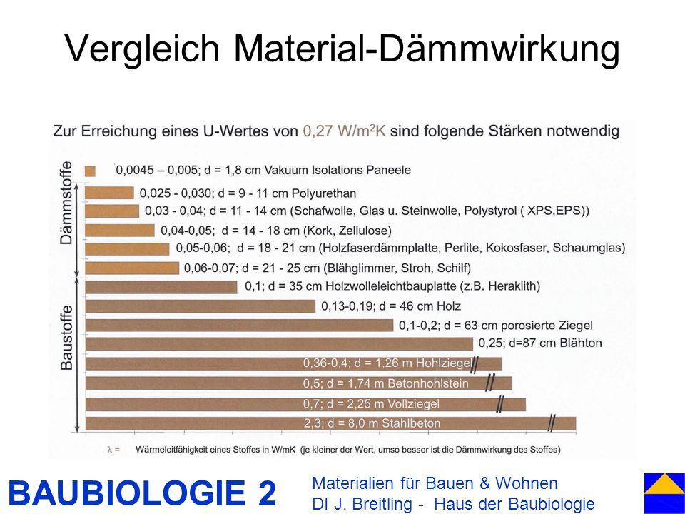 Vergleich Material-Dämmwirkung