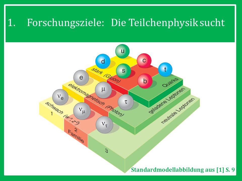 Forschungsziele: Die Teilchenphysik sucht