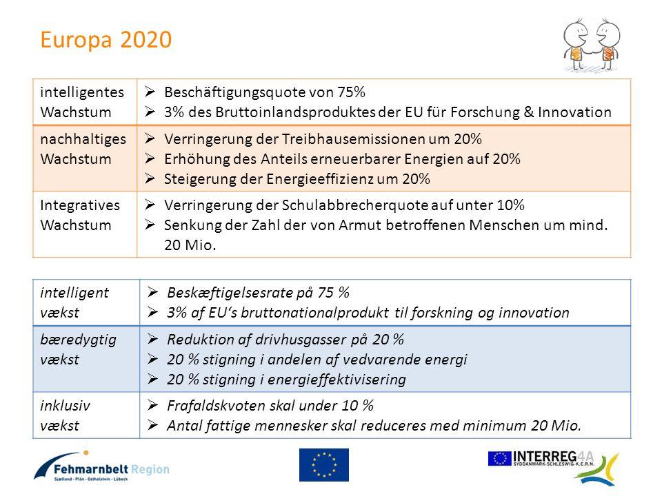 Europa 2020 intelligentes Wachstum Beschäftigungsquote von 75%
