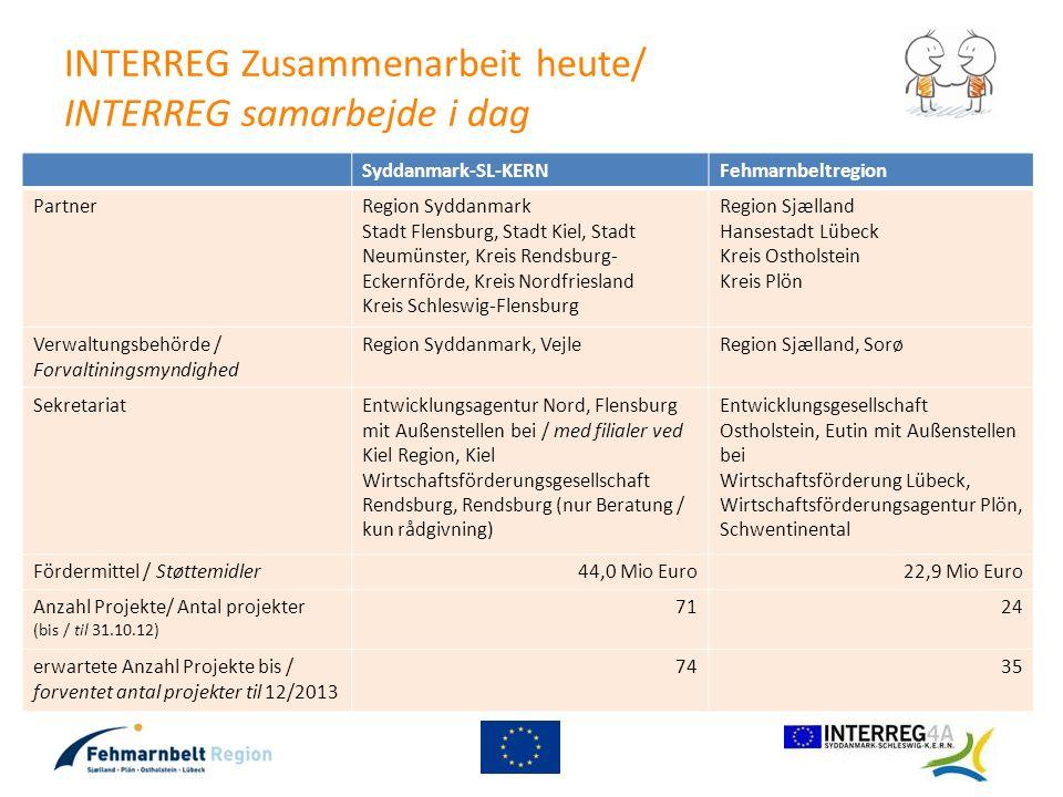INTERREG Zusammenarbeit heute/ INTERREG samarbejde i dag
