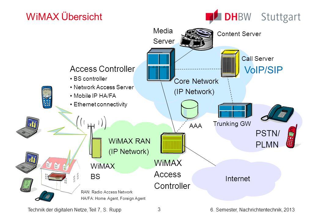 WiMAX Übersicht VoIP/SIP Access Controller PSTN/ PLMN WiMAX Access