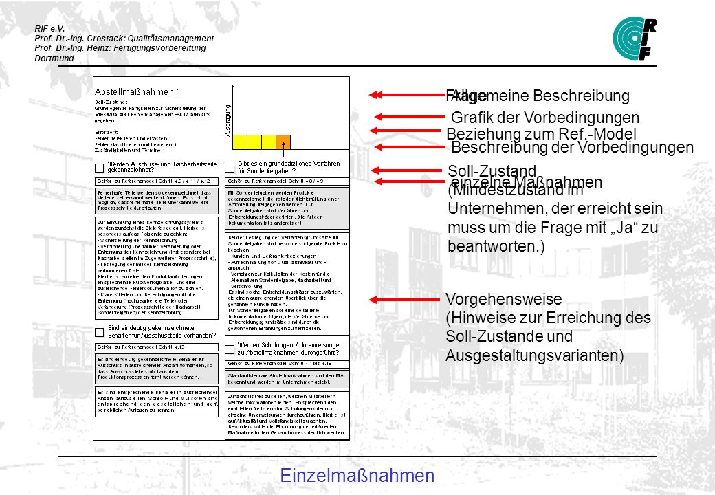 Einzelmaßnahmen Frage Beziehung zum Ref.-Model Soll-Zustand