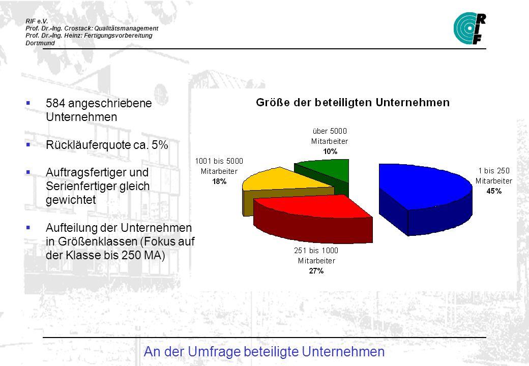 An der Umfrage beteiligte Unternehmen