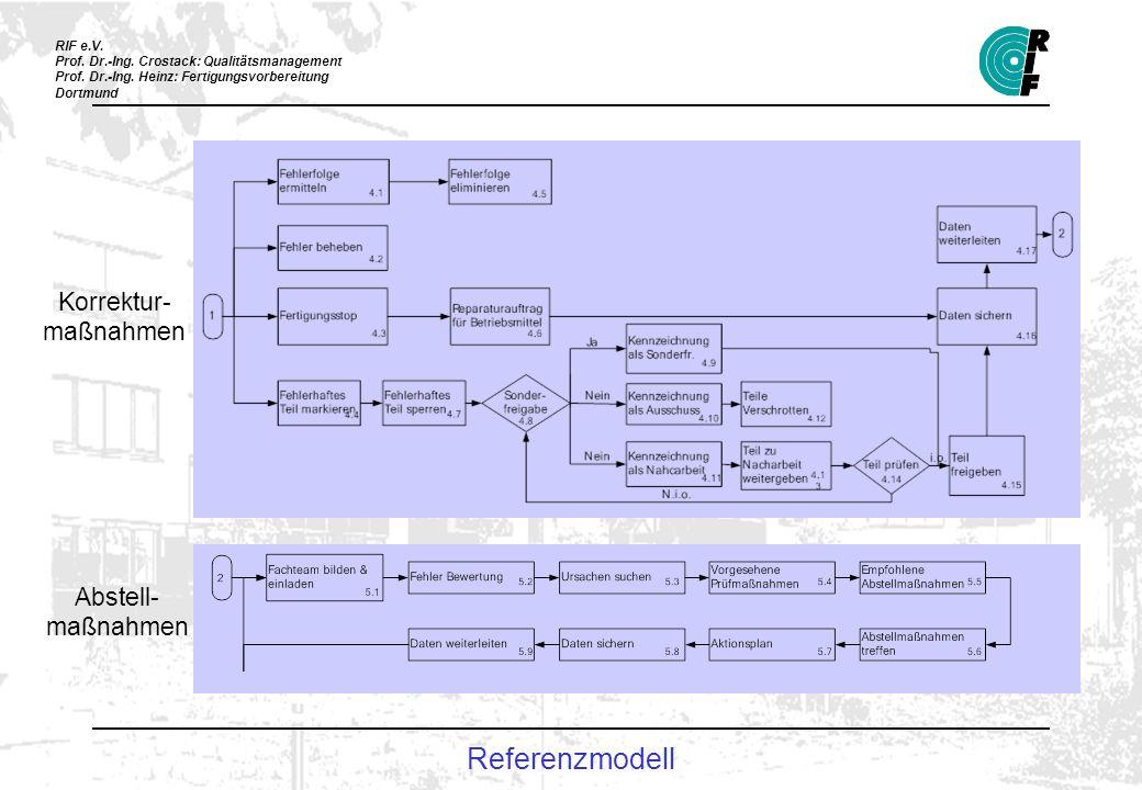 Korrektur-maßnahmen Abstell-maßnahmen Referenzmodell