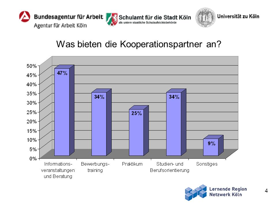 Was bieten die Kooperationspartner an