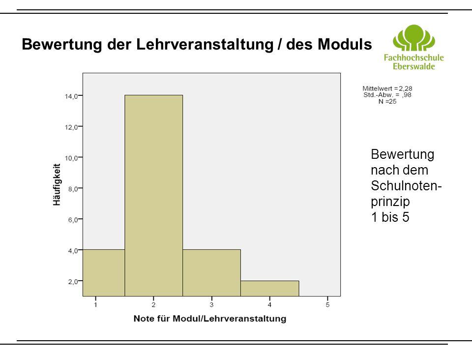 Bewertung der Lehrveranstaltung / des Moduls