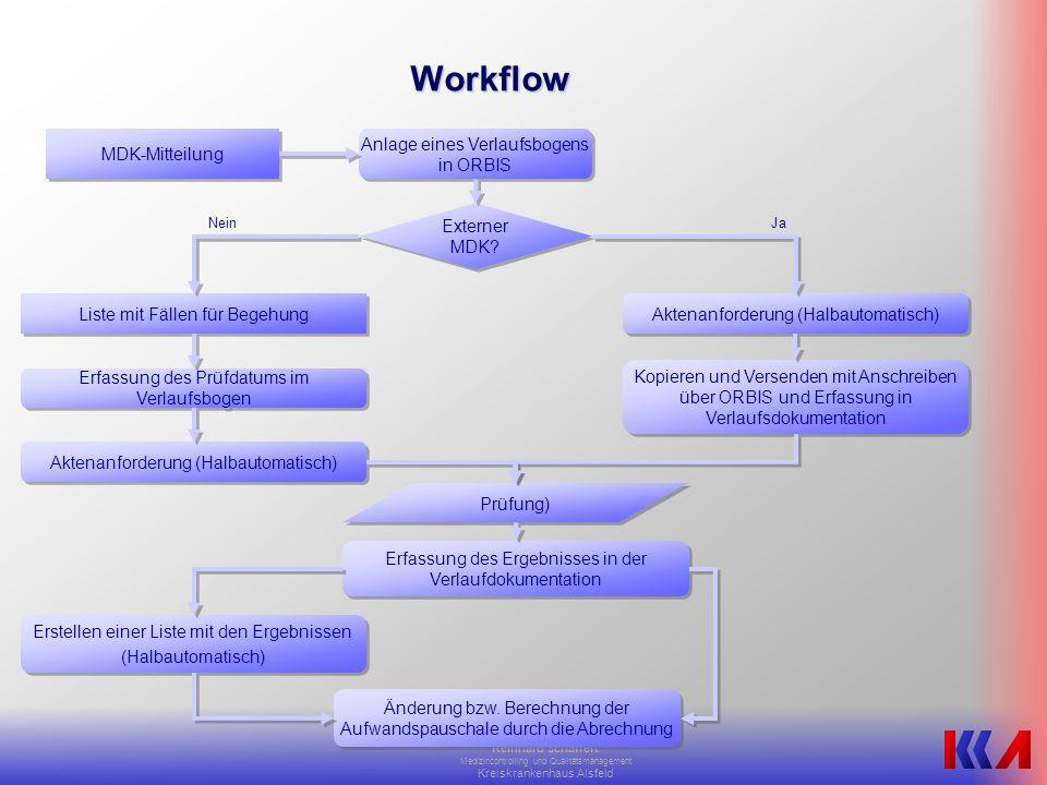 Workflow MDK-Mitteilung Anlage eines Verlaufsbogens in ORBIS