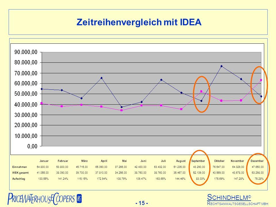 Zeitreihenvergleich mit IDEA