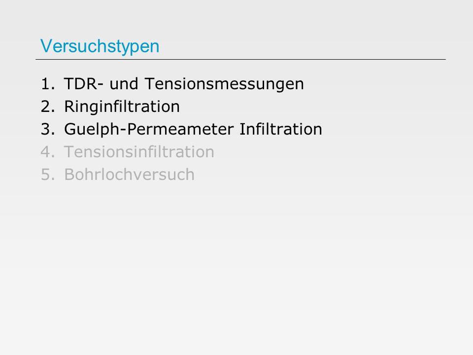 Versuchstypen TDR- und Tensionsmessungen Ringinfiltration