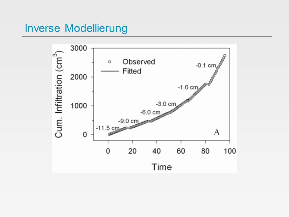 Inverse Modellierung