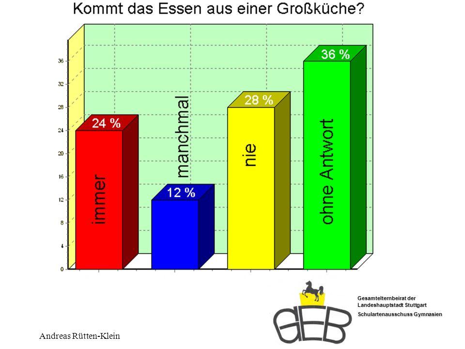 Großküche Andreas Rütten-Klein