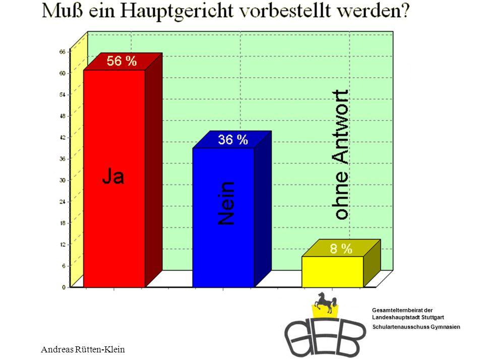 Vorbestellen Andreas Rütten-Klein