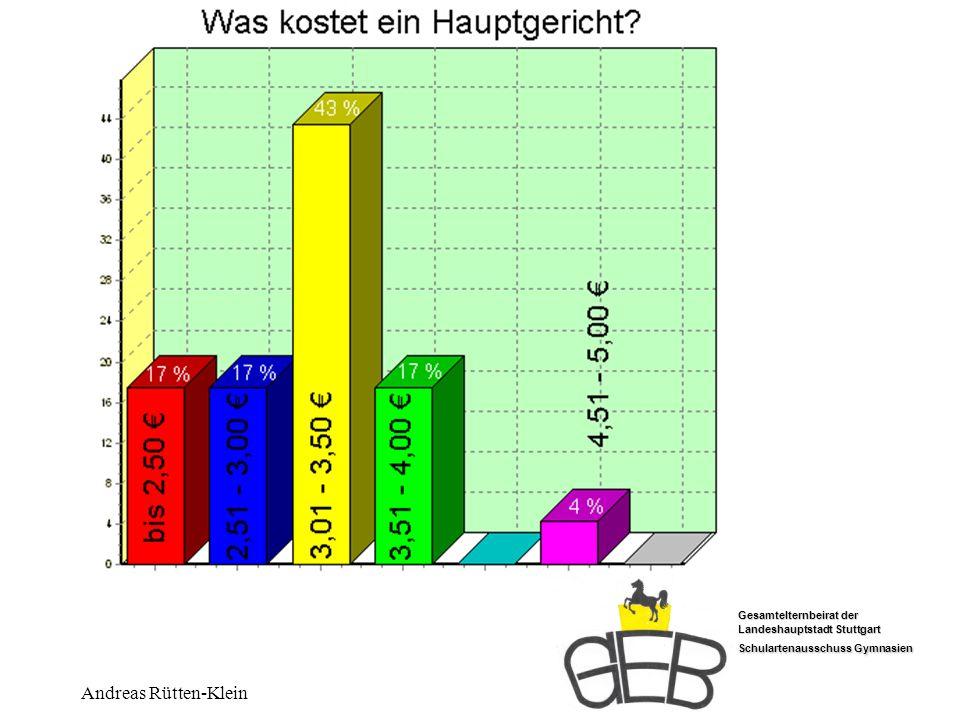Kosten Andreas Rütten-Klein