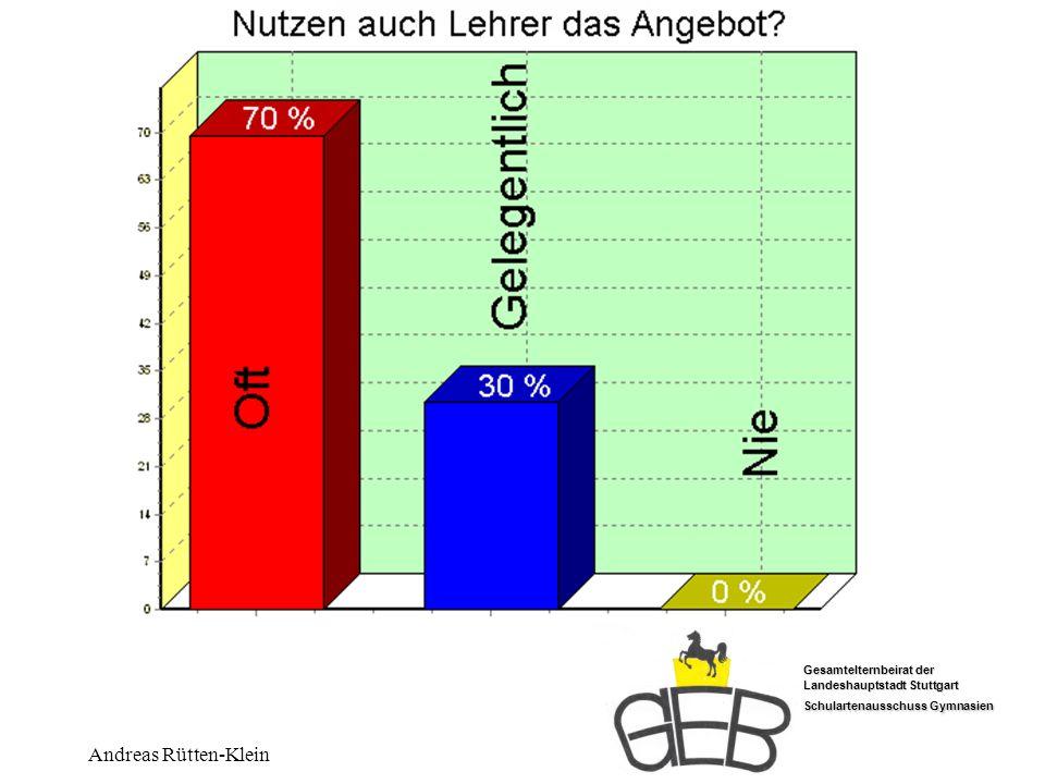 Lehrer nutzen Andreas Rütten-Klein