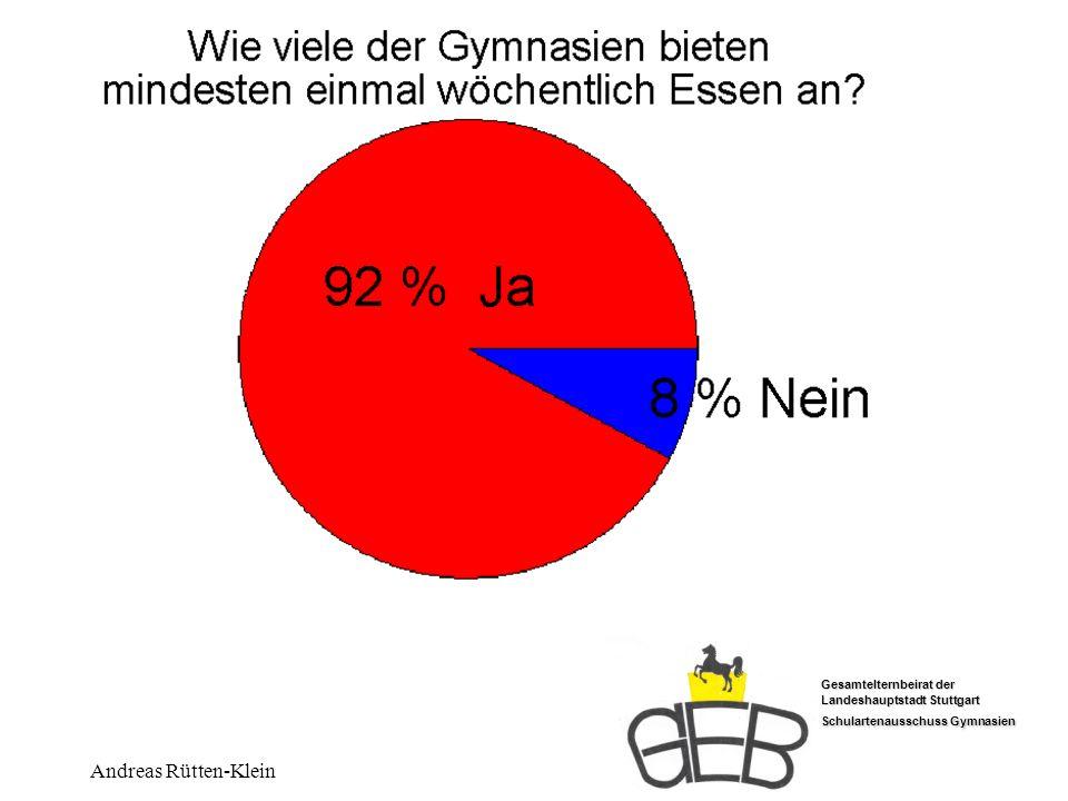 Wer bietet Essen an Ja 92 % Nein 8 % Andreas Rütten-Klein
