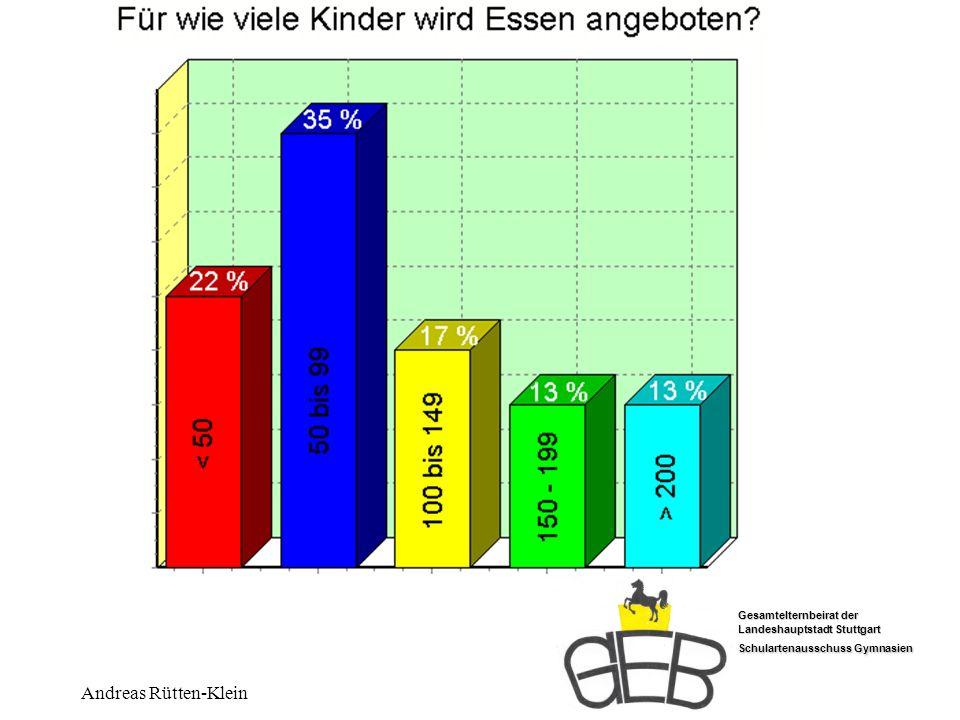 Für wieviele Kinder Andreas Rütten-Klein