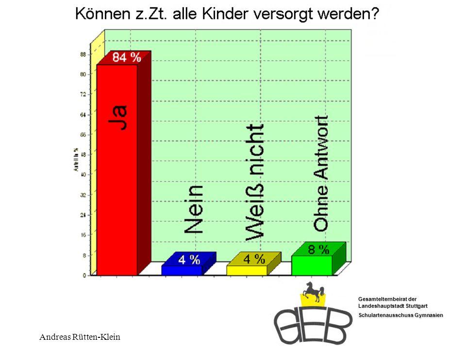 z.Zt. Alle versorgt Andreas Rütten-Klein