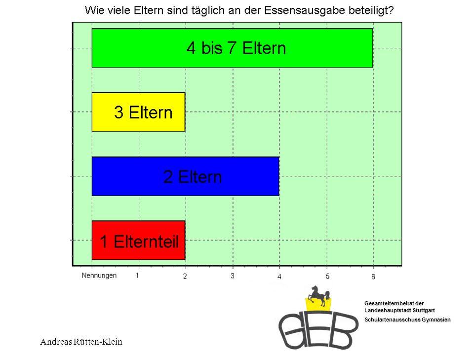 Wieviele Eltern Andreas Rütten-Klein