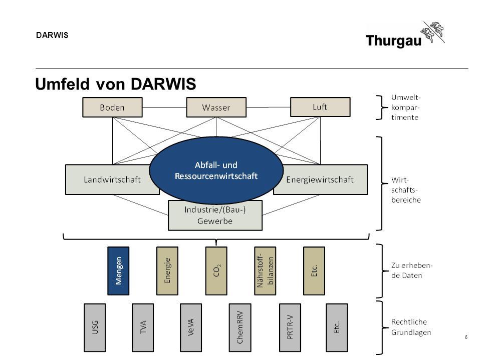 Umfeld von DARWIS