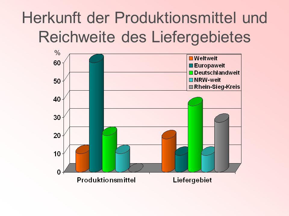 Herkunft der Produktionsmittel und Reichweite des Liefergebietes