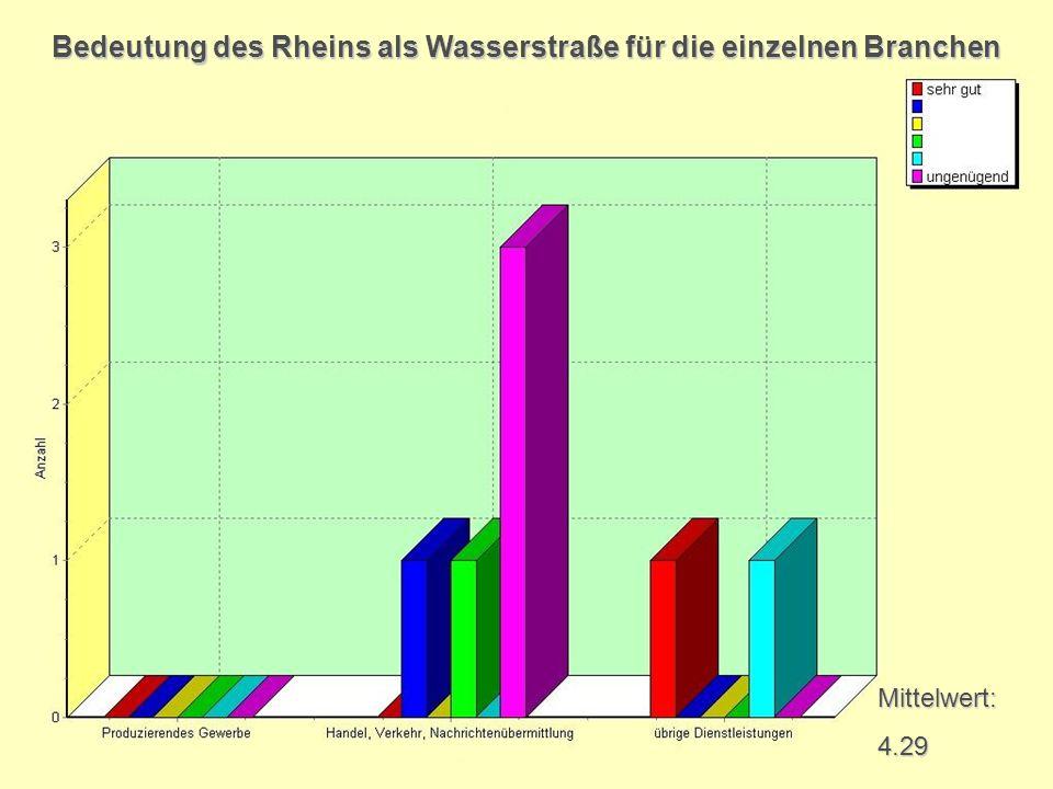 Bedeutung des Rheins als Wasserstraße für die einzelnen Branchen