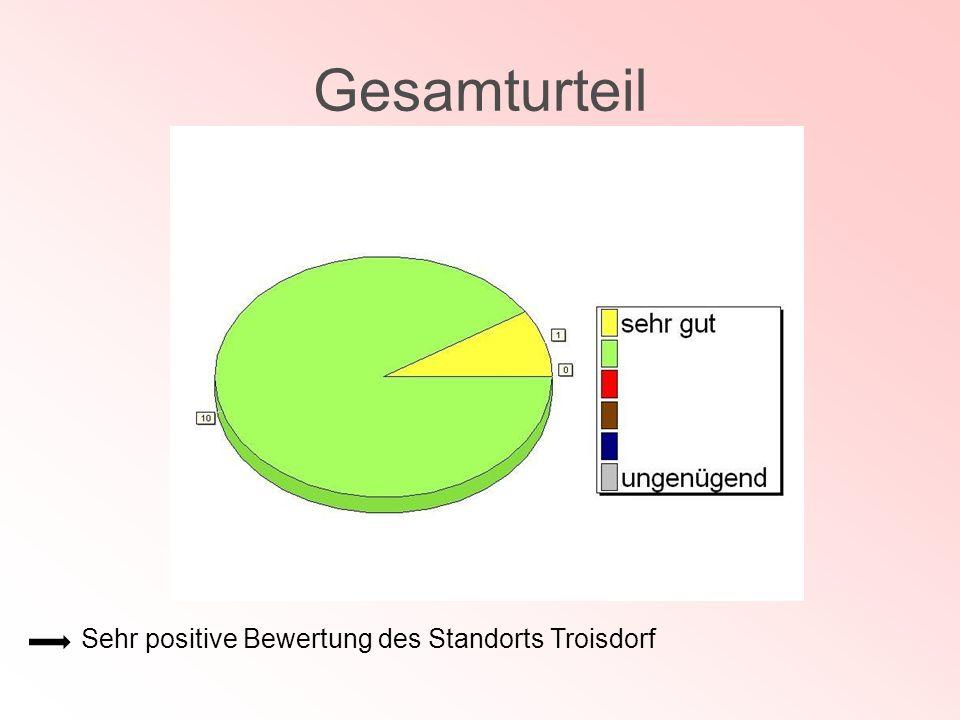 Gesamturteil Sehr positive Bewertung des Standorts Troisdorf
