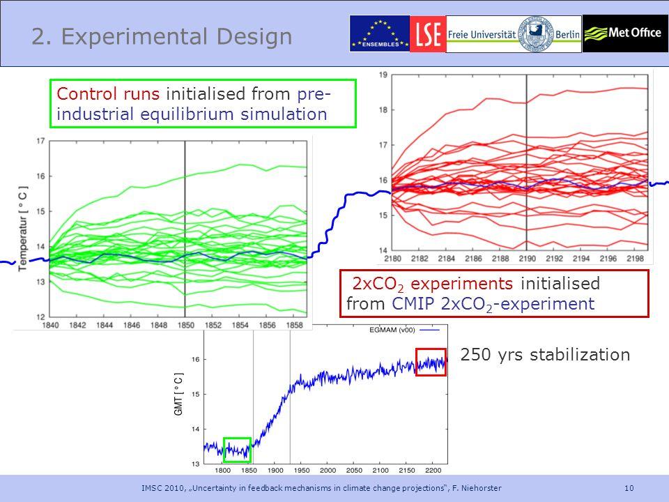 2. Experimental Design Control runs initialised from pre-industrial equilibrium simulation. 2xCO2 experiments initialised from CMIP 2xCO2-experiment.