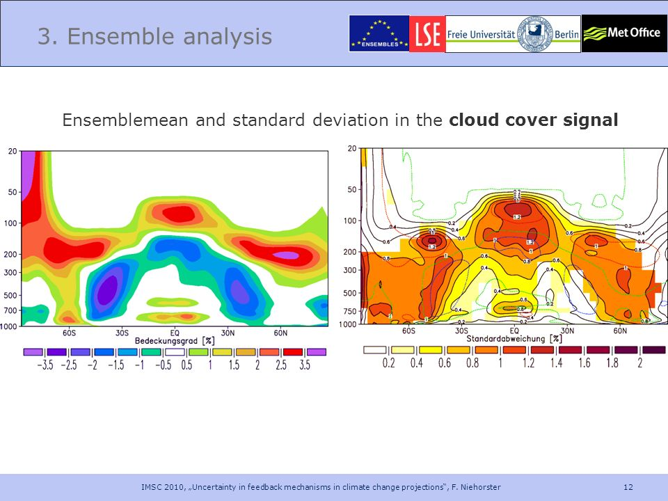 3. Ensemble analysis Ensemblemean and standard deviation in the cloud cover signal.