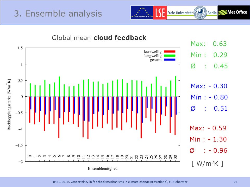 3. Ensemble analysis Global mean cloud feedback Max: 0.63 Min : 0.29
