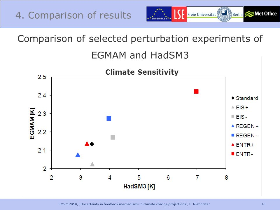 Comparison of selected perturbation experiments of