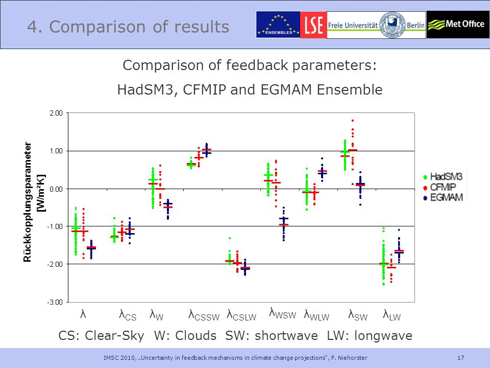 4. Comparison of results Comparison of feedback parameters: