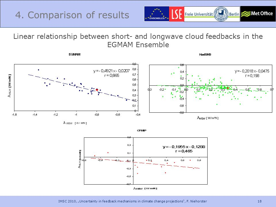 4. Comparison of results Linear relationship between short- and longwave cloud feedbacks in the EGMAM Ensemble.