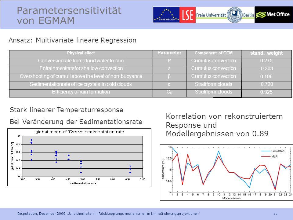 Parametersensitivität von EGMAM