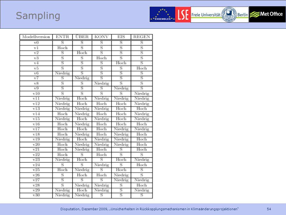 """Sampling Disputation, Dezember 2009, """"Unsicherheiten in Rückkopplungsmechanismen in Klimaänderungsprojektionen"""