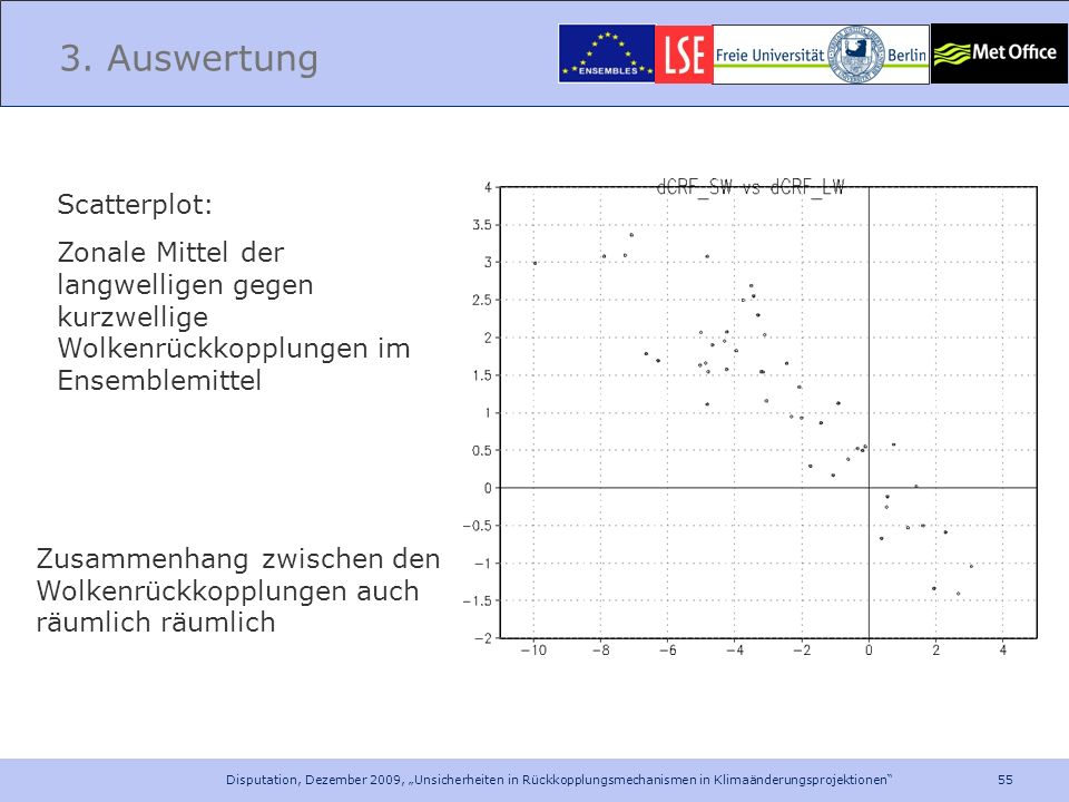 3. Auswertung Scatterplot: